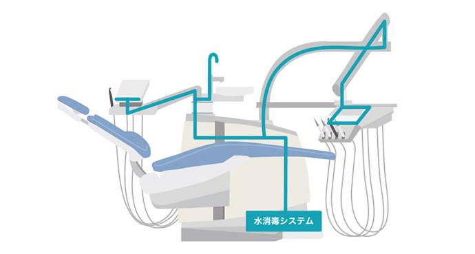 自動消毒システム